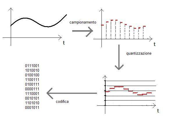 Trasformare segnale analogico in digitale