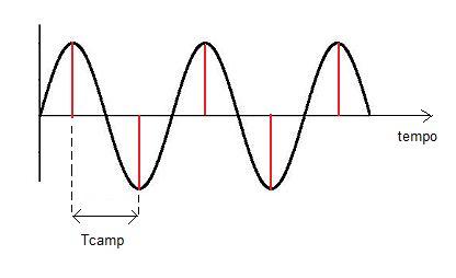 frequenza di campionamento = frequenza di Nysquit