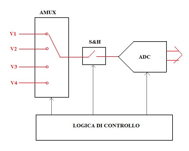 Multiplexer analogico