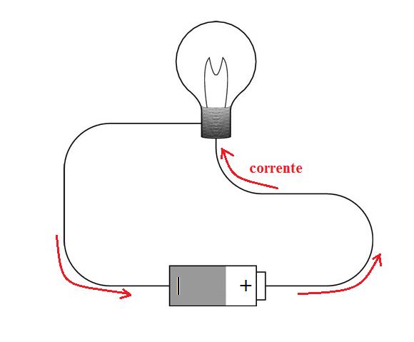 scoperta della lampadina : scoperta correlazione con il campo magnetico della corrente elettrica ...
