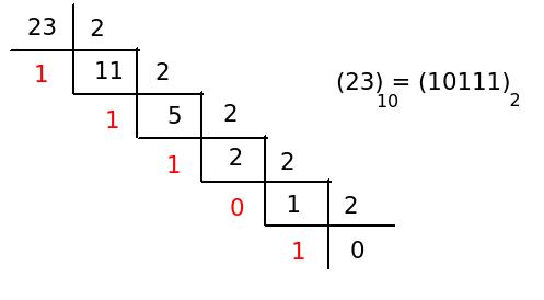 Conversione da sistema binario a decimale