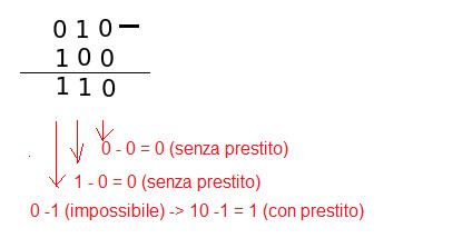 Sistema binario e complemento a 2