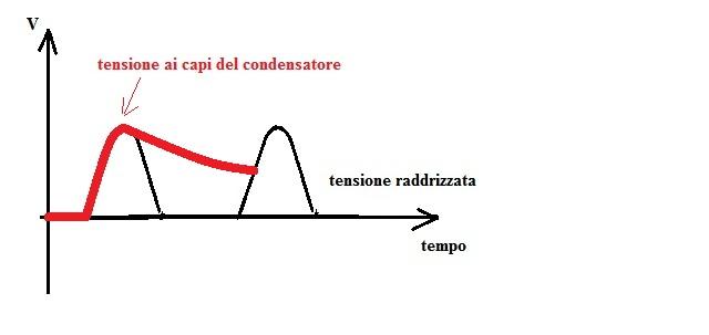 ripple effect - Traduzione in italiano – Dizionario Linguee