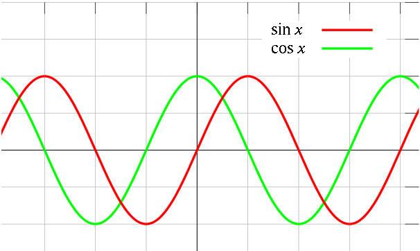 Uso dei segnali per le opzioni binarie